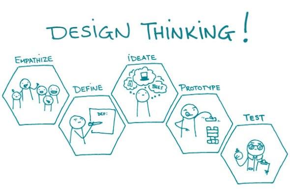 Resultado de imagen de design thinking