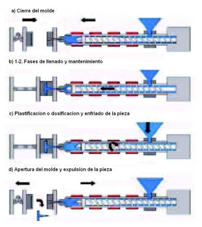 Resultado de imagen de regulación proceso inyección