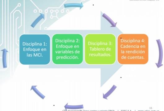 Resultado de imagen de 4 disciplinas ejecución