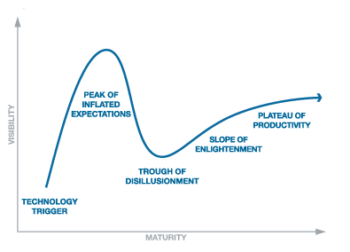Gartner-Hype-Cycle.png