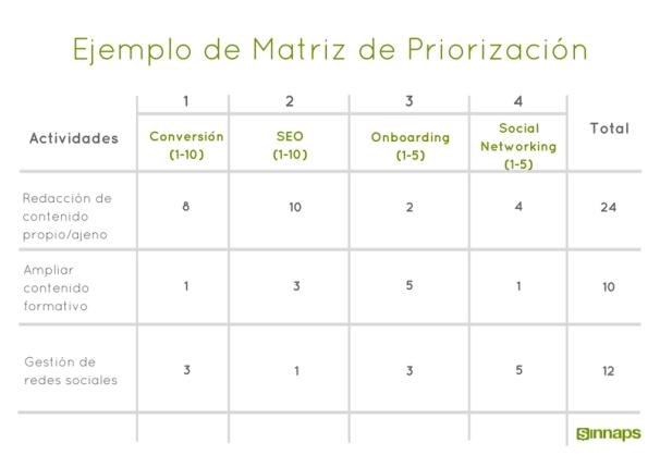 Ejemplo de Matriz de Priorización